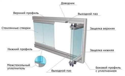 Схема остекления