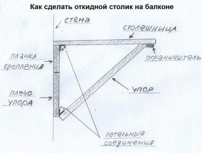 Схема столика