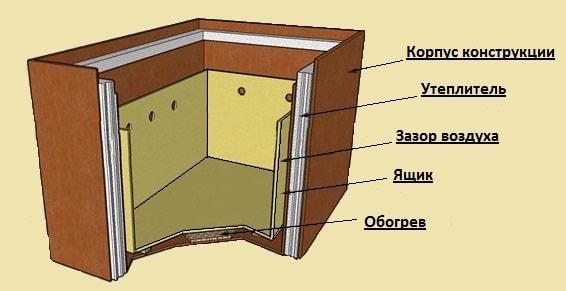 Погребок-ящик