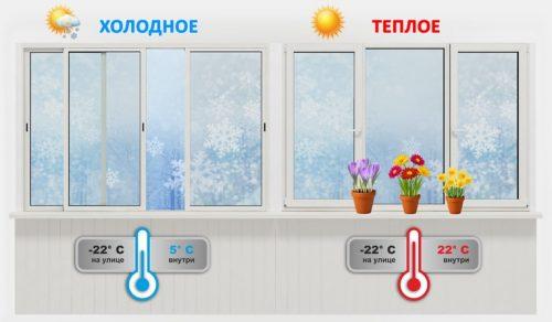 Холодное и теплое остекление