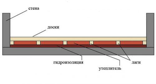 Схема пола